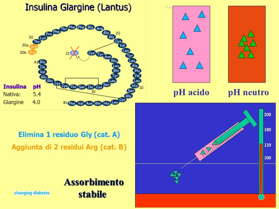 Presentation titleSlide no 31Date pH acido Assorbimentostabile pH neutro Elimina 1 residuo Gly (cat. A) Aggiunta di 2 residui Arg (cat. B)