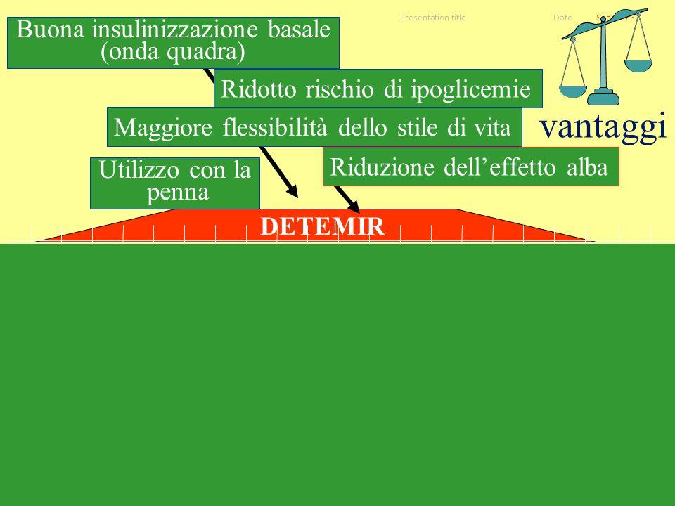 Presentation titleSlide no 37Date vantaggi DETEMIR Utilizzo con la penna Buona insulinizzazione basale (onda quadra) Ridotto rischio di ipoglicemie Ma