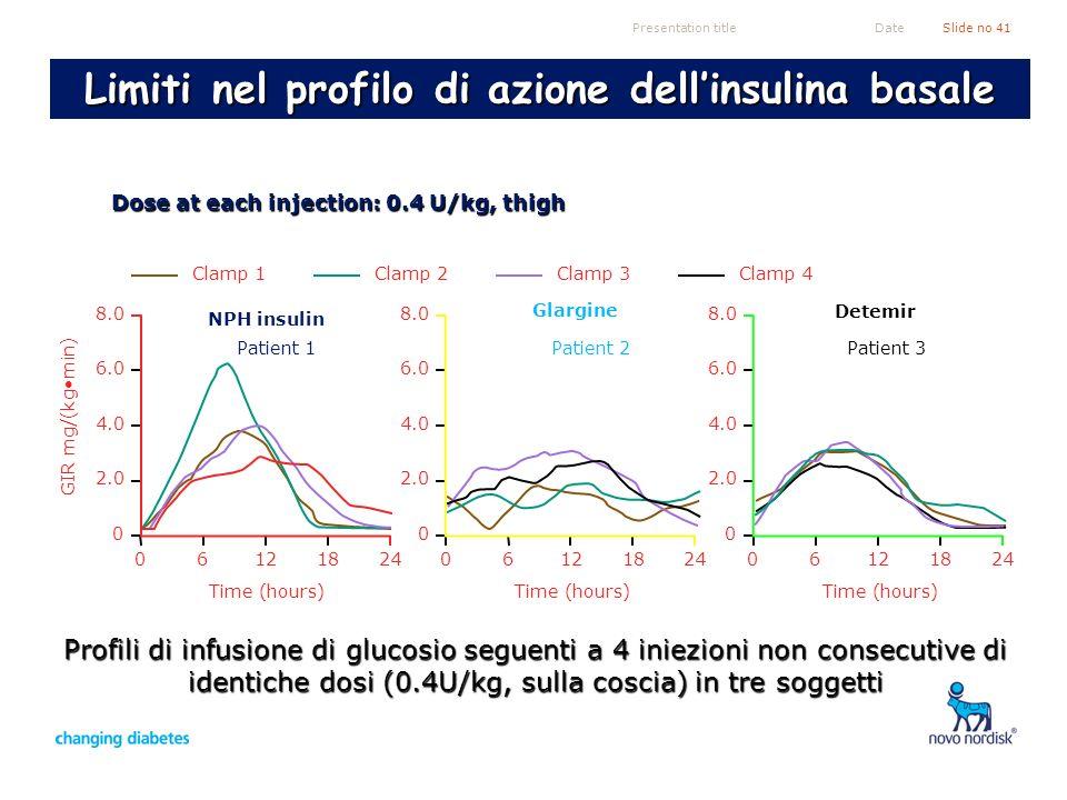 Presentation titleSlide no 41Date NPH insulin Glargine Detemir Dose at each injection: 0.4 U/kg, thigh Clamp 1Clamp 2Clamp 3Clamp 4 GIR mg/(kgmin) 061
