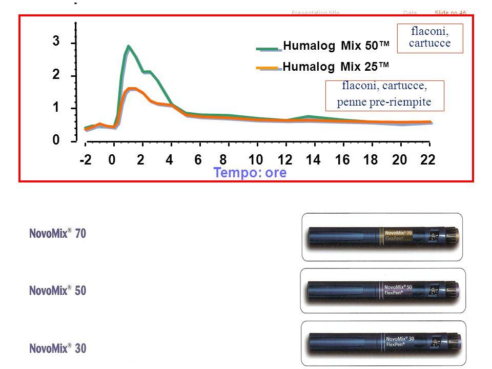 Presentation titleSlide no 46Date Tempo: ore -20246810121416182022 0 1 2 3 5 Mix 50Humalog Mix 25Humalog flaconi, cartucce flaconi, cartucce, penne pr