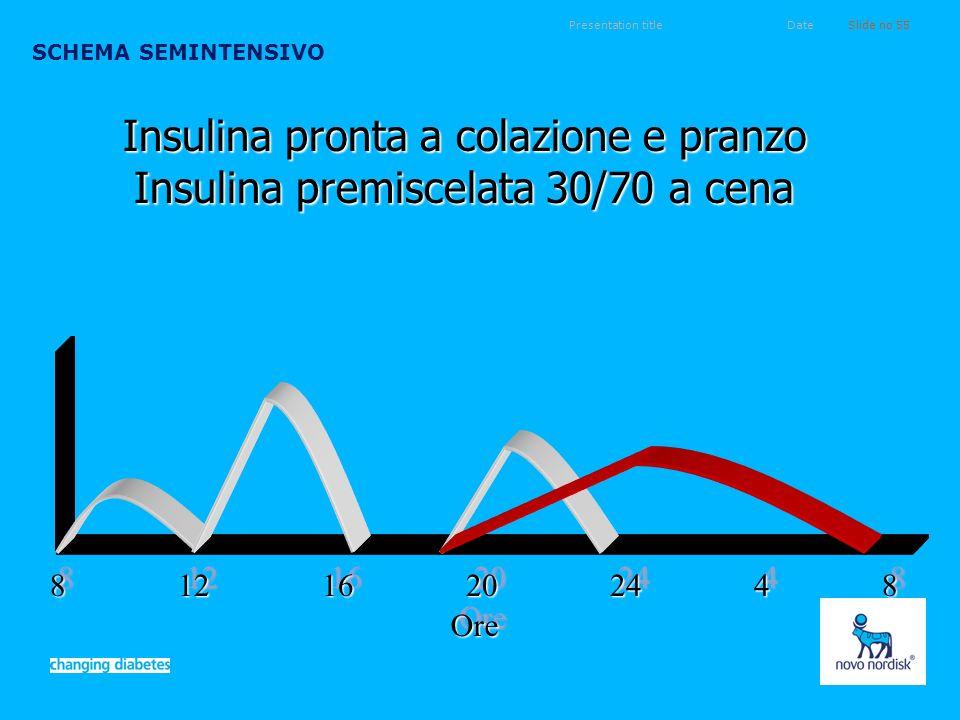Presentation titleSlide no 55Date SCHEMA SEMINTENSIVO 8 12 16 20 24 4 8 OreOre Insulina pronta a colazione e pranzo Insulina premiscelata 30/70 a cena