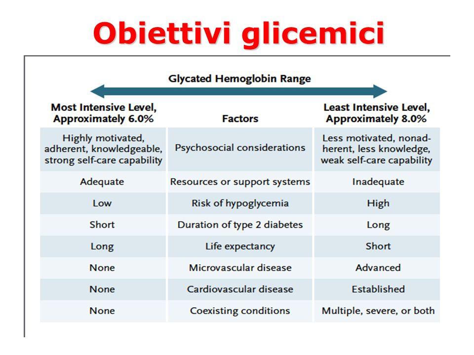 Obiettivi glicemici