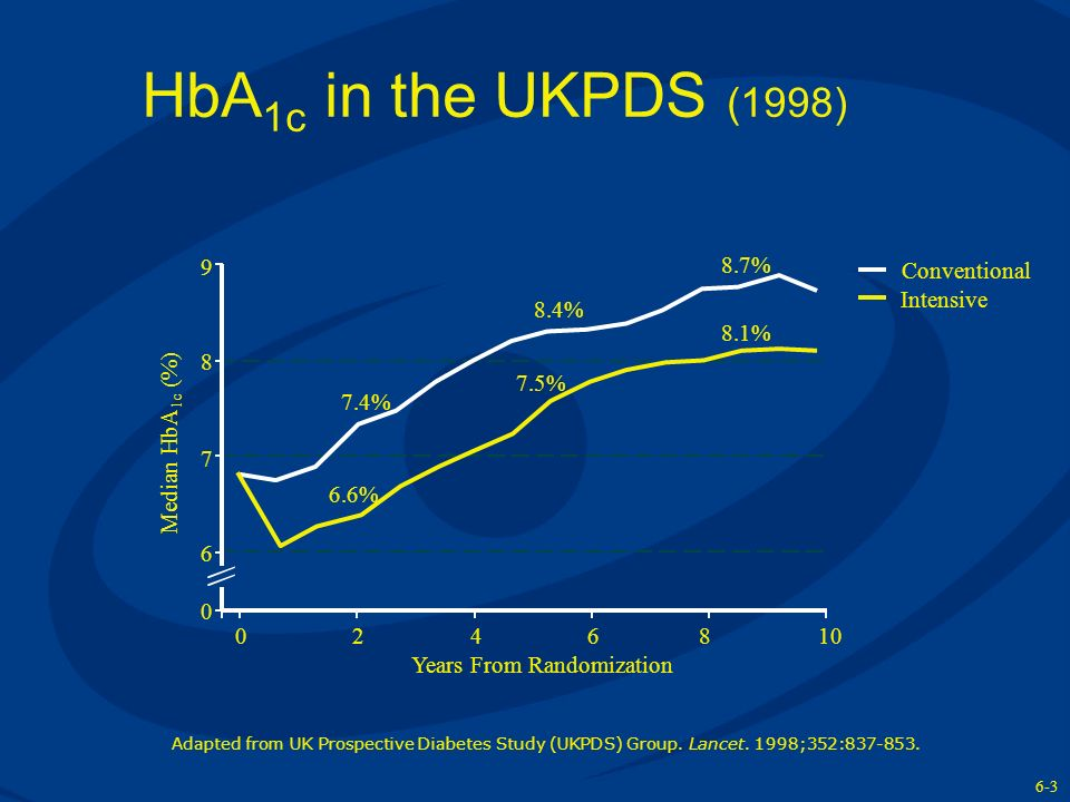 HbA 1c in the UKPDS (1998) Adapted from UK Prospective Diabetes Study (UKPDS) Group. Lancet. 1998;352:837-853. 9 8 7 6 0 0246 Years From Randomization