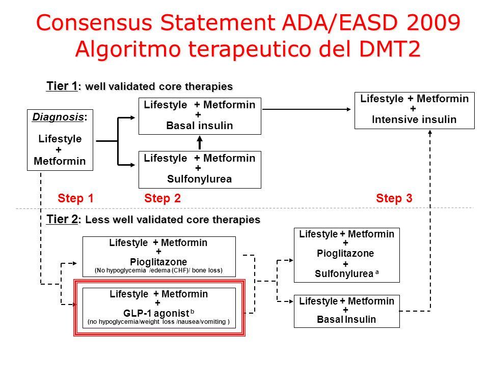Consensus Statement ADA/EASD 2009 Algoritmo terapeutico del DMT2 Diagnosis: Lifestyle + Metformin Lifestyle + Metformin + Basal insulin Lifestyle + Me