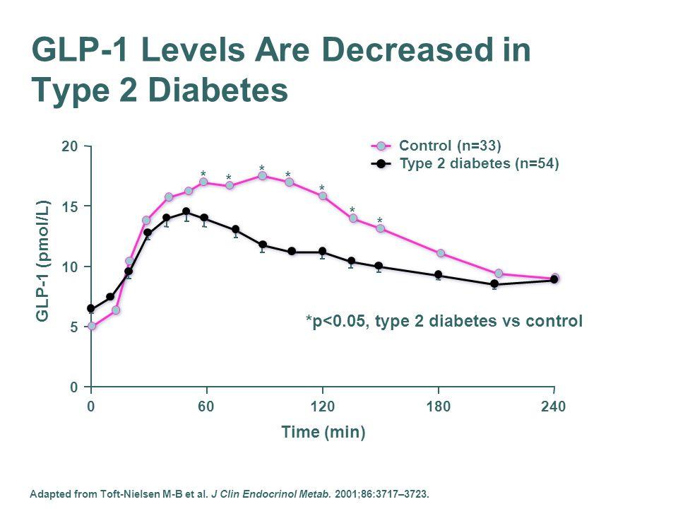 * GLP-1 Levels Are Decreased in Type 2 Diabetes * * * * * * Control (n=33) Type 2 diabetes (n=54) 0 5 10 15 20 060120180240 Time (min) GLP-1 (pmol/L)