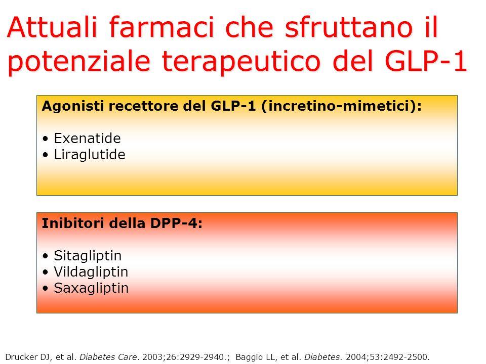 Attuali farmaci che sfruttano il potenziale terapeutico del GLP-1 Drucker DJ, et al. Diabetes Care. 2003;26:2929-2940.; Baggio LL, et al. Diabetes. 20