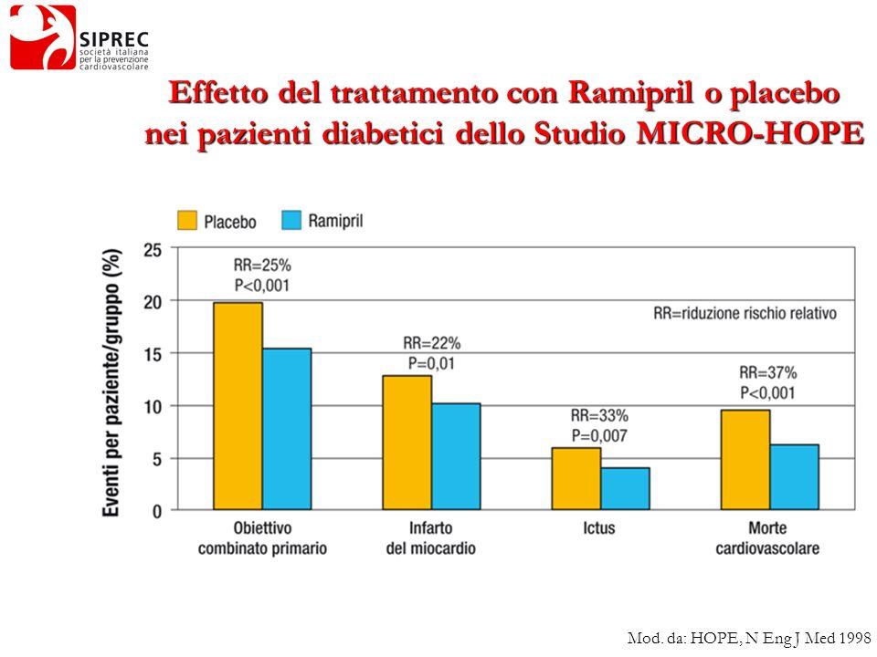 Effetto del trattamento con Ramipril o placebo nei pazienti diabetici dello Studio MICRO-HOPE Mod. da: HOPE, N Eng J Med 1998