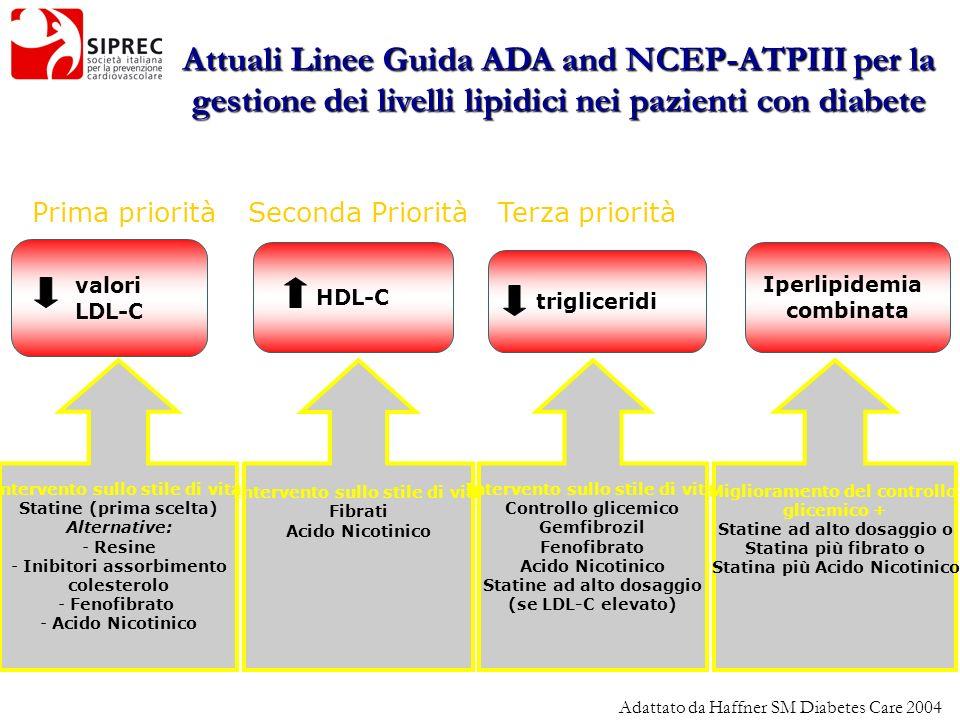 valori LDL-C HDL-C trigliceridi Iperlipidemia combinata Attuali Linee Guida ADA and NCEP-ATPIII per la gestione dei livelli lipidici nei pazienti con