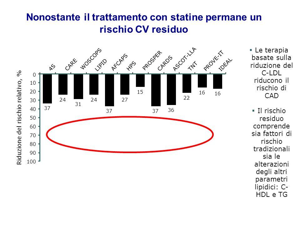 Nonostante il trattamento con statine permane un rischio CV residuo 16 36 37 15 27 37 24 31 24 37 22 WOSCOPS ASCOT-LLA Riduzione del rischio relativo,