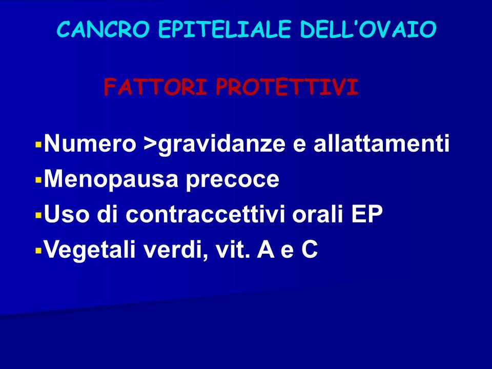 CANCRO EPITELIALE DELLOVAIO FATTORI PROTETTIVI Numero >gravidanze e allattamenti Menopausa precoce Uso di contraccettivi orali EP Vegetali verdi, vit.