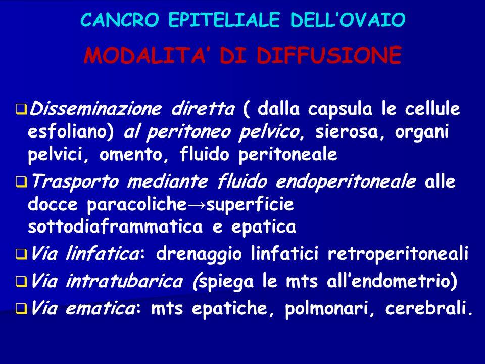 MODALITA DI DIFFUSIONE CANCRO EPITELIALE DELLOVAIO Disseminazione diretta ( dalla capsula le cellule esfoliano) al peritoneo pelvico, sierosa, organi