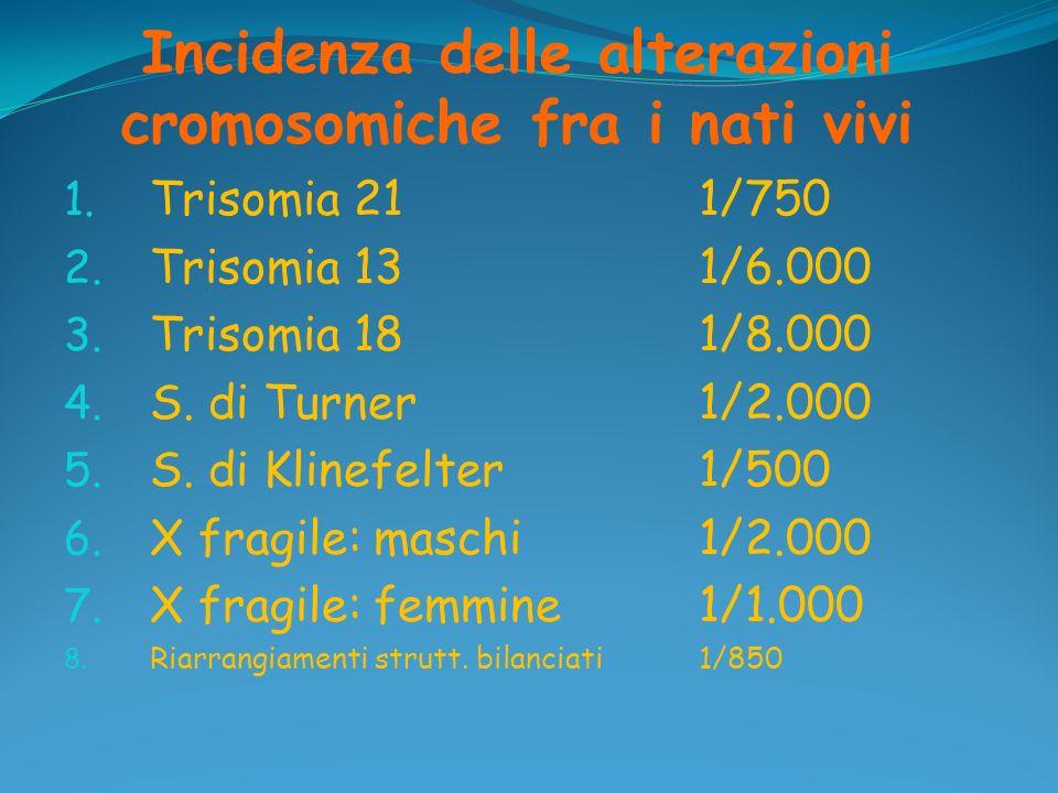Incidenza delle alterazioni cromosomiche fra i nati vivi 1. Trisomia 21 1/750 2. Trisomia 131/6.000 3. Trisomia 181/8.000 4. S. di Turner1/2.000 5. S.
