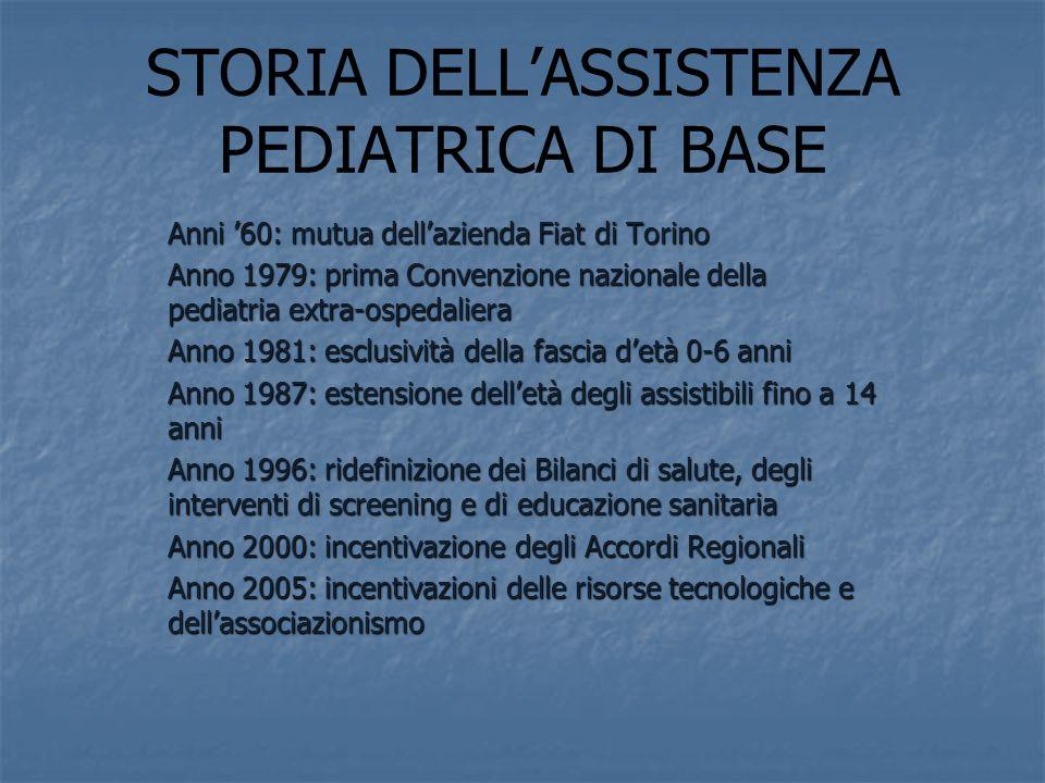 STORIA DELLASSISTENZA PEDIATRICA DI BASE Anni 60: mutua dellazienda Fiat di Torino Anno 1979: prima Convenzione nazionale della pediatria extra-ospedaliera Anno 1981: esclusività della fascia detà 0-6 anni Anno 1987: estensione delletà degli assistibili fino a 14 anni Anno 1996: ridefinizione dei Bilanci di salute, degli interventi di screening e di educazione sanitaria Anno 2000: incentivazione degli Accordi Regionali Anno 2005: incentivazioni delle risorse tecnologiche e dellassociazionismo