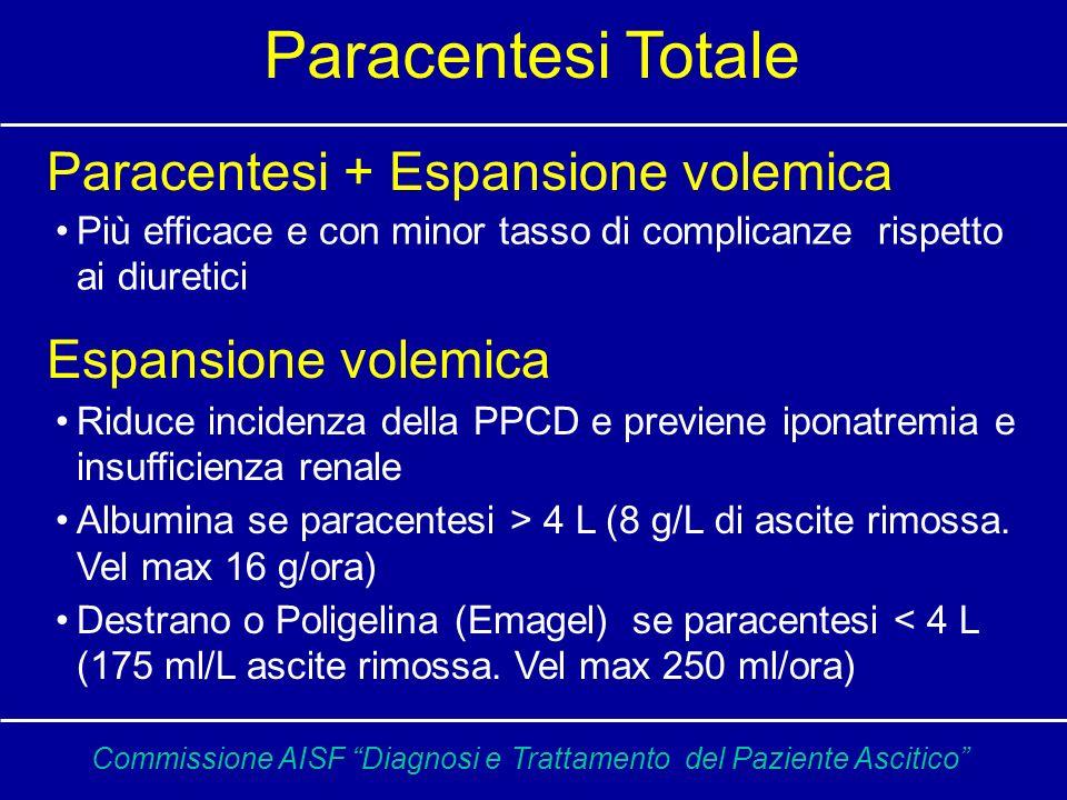 Paracentesi + Espansione volemica Più efficace e con minor tasso di complicanze rispetto ai diuretici Espansione volemica Riduce incidenza della PPCD e previene iponatremia e insufficienza renale Albumina se paracentesi > 4 L (8 g/L di ascite rimossa.