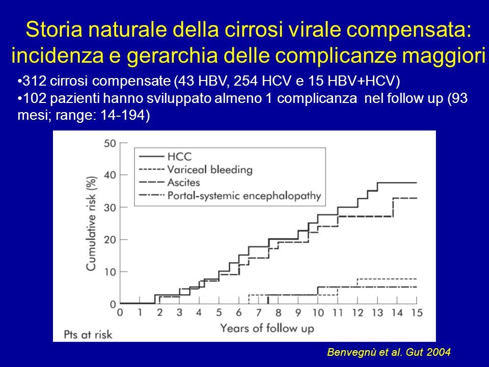 Storia naturale della cirrosi virale compensata: incidenza e gerarchia delle complicanze maggiori 312 cirrosi compensate (43 HBV, 254 HCV e 15 HBV+HCV) 102 pazienti hanno sviluppato almeno 1 complicanza nel follow up (93 mesi; range: 14-194) Benvegnù et al.