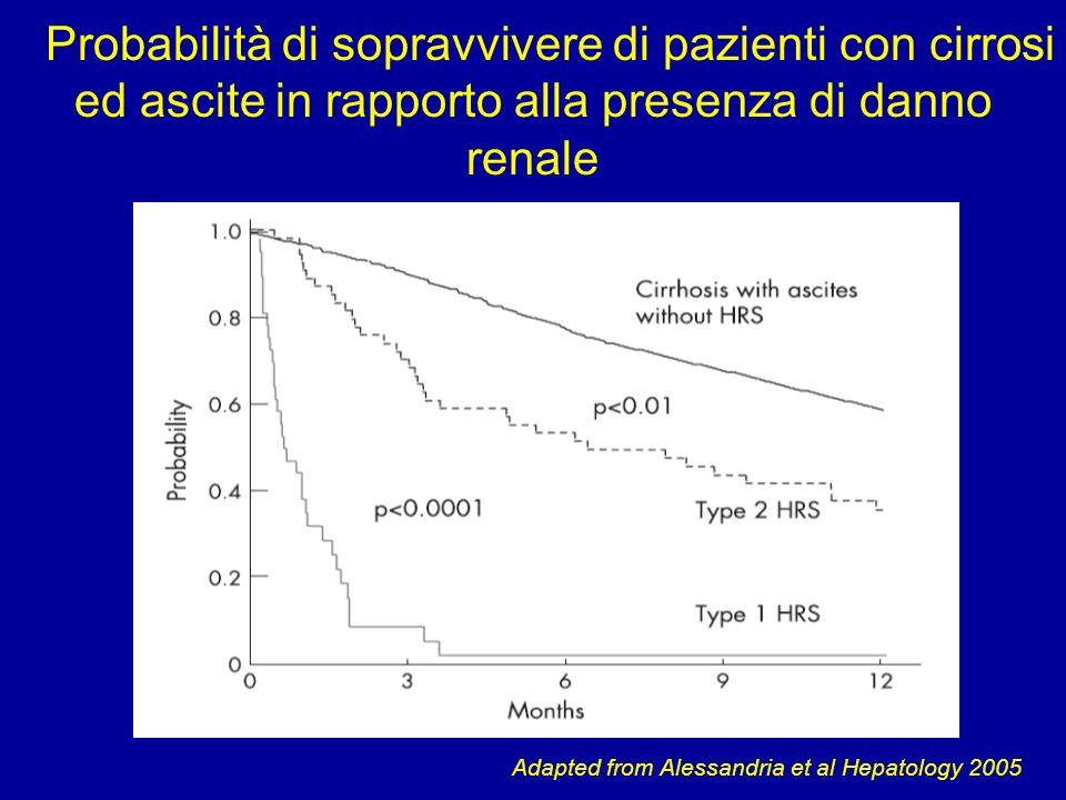 Probabilità di sopravvivere di pazienti con cirrosi ed ascite in rapporto alla presenza di danno renale Adapted from Alessandria et al Hepatology 2005