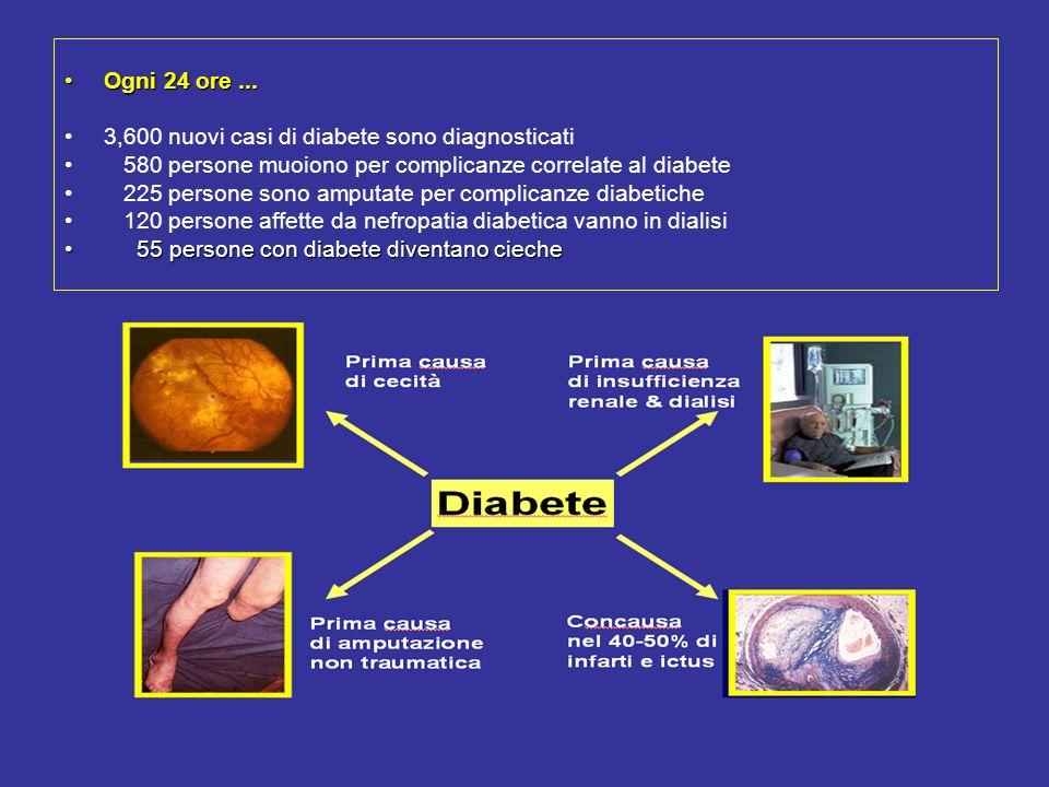 Ogni 24 ore...Ogni 24 ore... 3,600 nuovi casi di diabete sono diagnosticati 580 persone muoiono per complicanze correlate al diabete 225 persone sono
