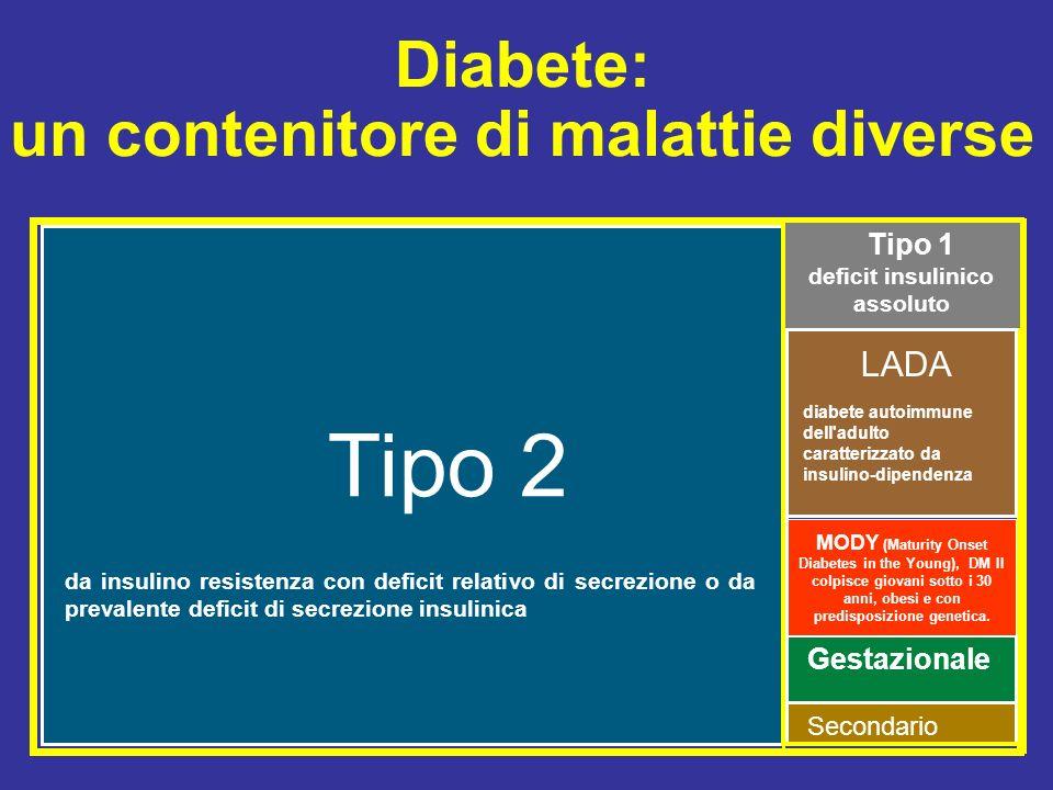 Diabete: un contenitore di malattie diverse Secondario Gestazionale Tipo 2 LADA diabete autoimmune dell'adulto caratterizzato da insulino-dipendenza M