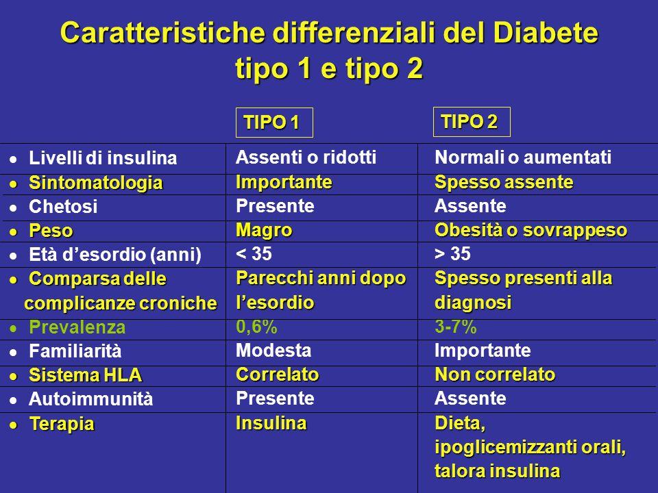 Caratteristiche differenziali del Diabete tipo 1 e tipo 2 Livelli di insulina Sintomatologia Sintomatologia Chetosi Peso Peso Età desordio (anni) Comp