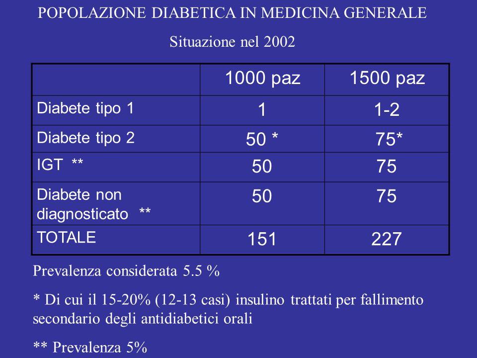 1000 paz1500 paz Diabete tipo 1 11-2 Diabete tipo 2 50 * 75* IGT ** 5075 Diabete non diagnosticato ** 5075 TOTALE 151227 POPOLAZIONE DIABETICA IN MEDI
