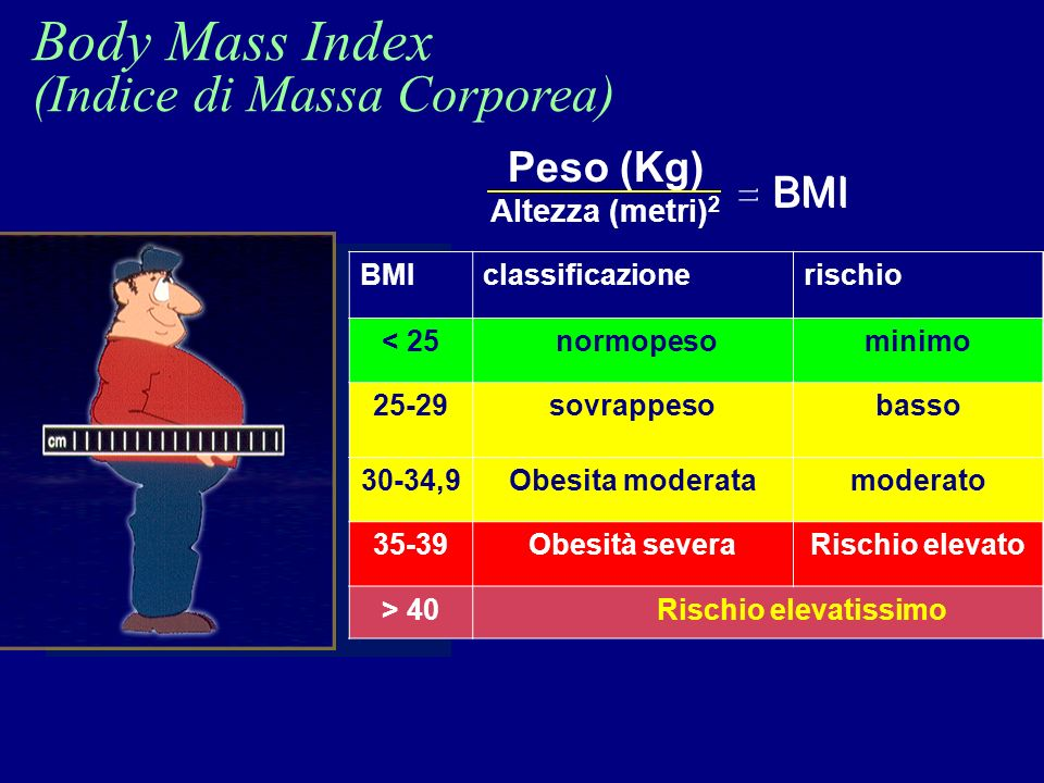 Body Mass Index (Indice di Massa Corporea) Peso (Kg) Altezza (metri) 2 BMI = = classificazionerischio < 25 normopesominimo 25-29sovrappesobasso 30-34,