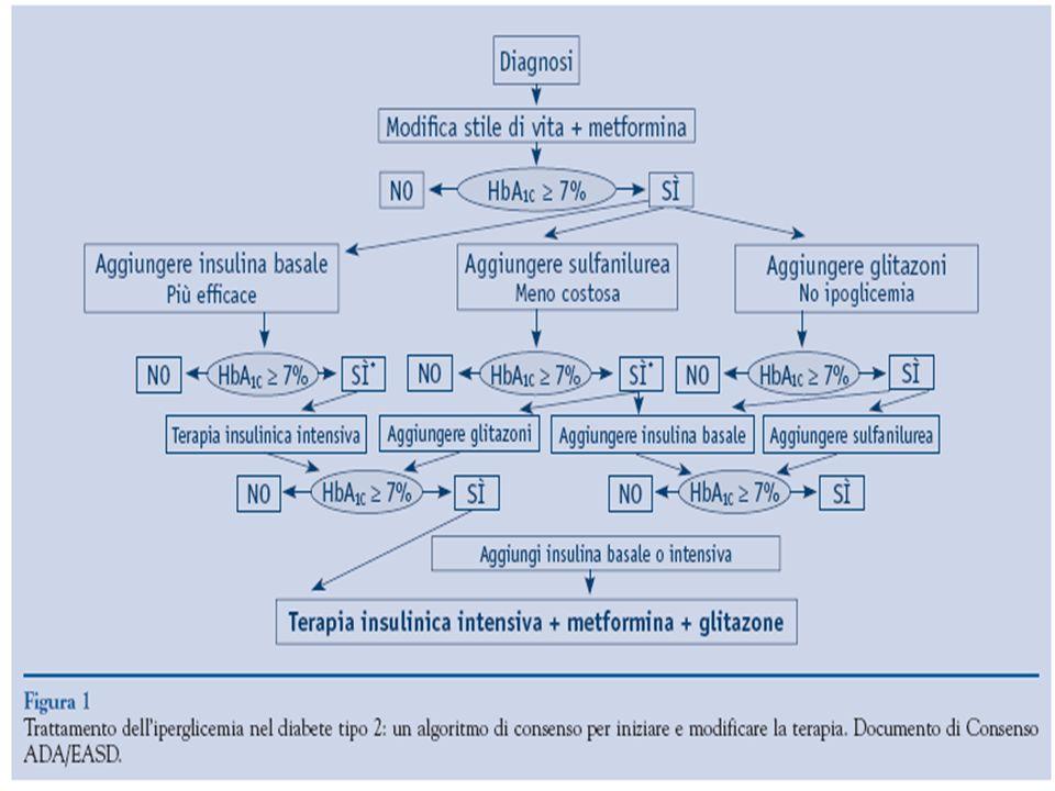 COME TRATTARE LIPERGLICEMIA NEL PAZIENTE DIABETICO TIPO 2