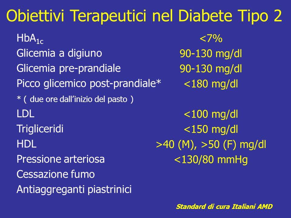 Obiettivi Terapeutici nel Diabete Tipo 2 HbA 1c Glicemia a digiuno Glicemia pre-prandiale Picco glicemico post-prandiale* * ( due ore dallinizio del p