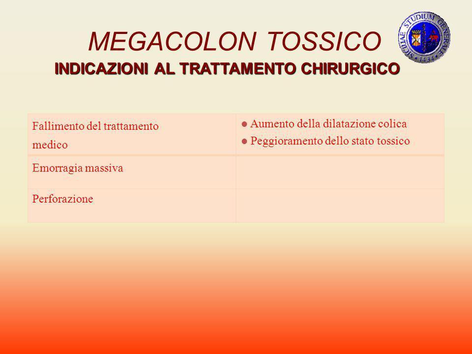 MEGACOLON TOSSICO INDICAZIONI AL TRATTAMENTO CHIRURGICO Fallimento del trattamento medico Aumento della dilatazione colica Peggioramento dello stato t