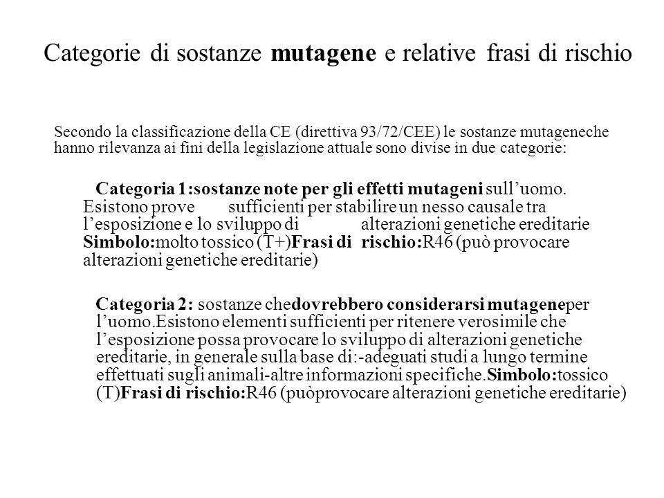 Categorie di sostanze mutagene e relative frasi di rischio Secondo la classificazione della CE (direttiva 93/72/CEE) le sostanze mutageneche hanno ril