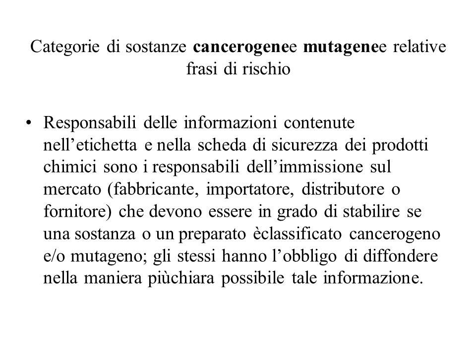 Categorie di sostanze cancerogenee mutagenee relative frasi di rischio Responsabili delle informazioni contenute nelletichetta e nella scheda di sicur