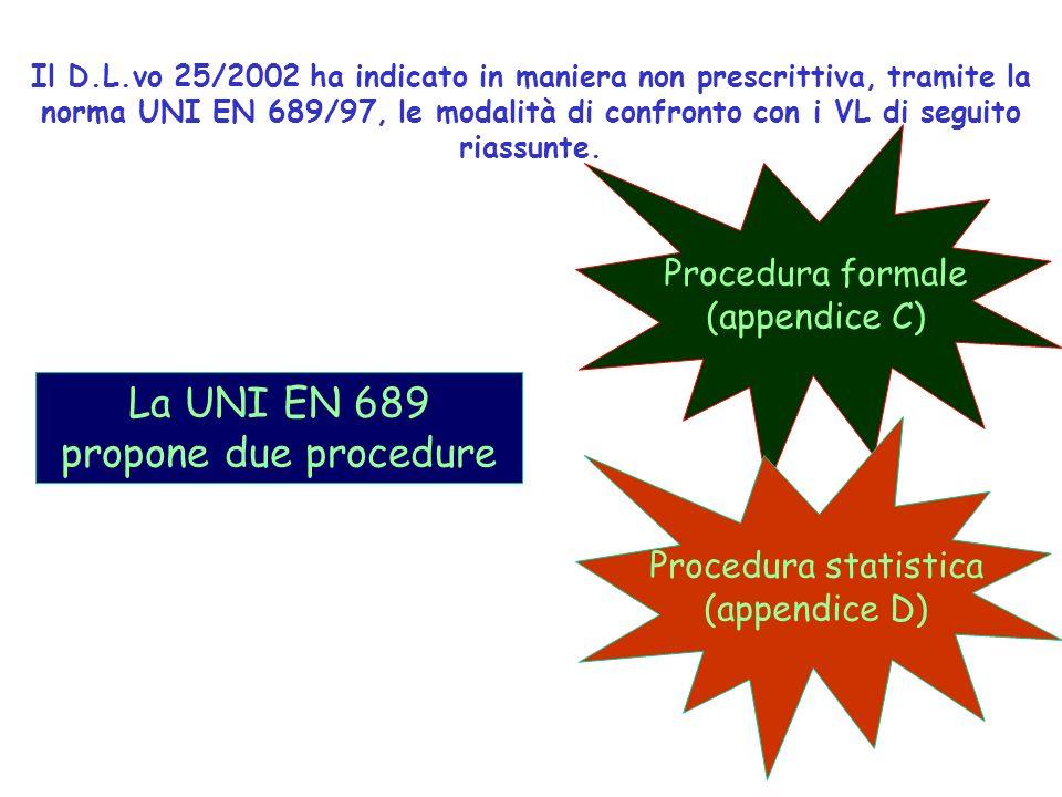 Il D.L.vo 25/2002 ha indicato in maniera non prescrittiva, tramite la norma UNI EN 689/97, le modalità di confronto con i VL di seguito riassunte. La