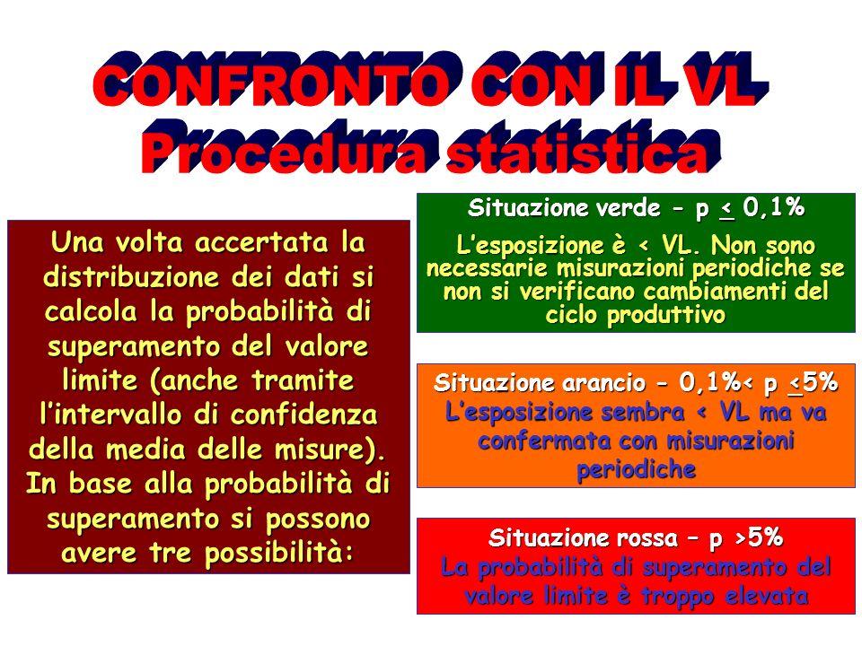 Una volta accertata la distribuzione dei dati si calcola la probabilità di superamento del valore limite (anche tramite lintervallo di confidenza dell