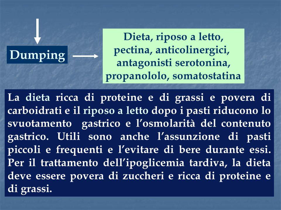 Dumping La dieta ricca di proteine e di grassi e povera di carboidrati e il riposo a letto dopo i pasti riducono lo svuotamento gastrico e losmolarità