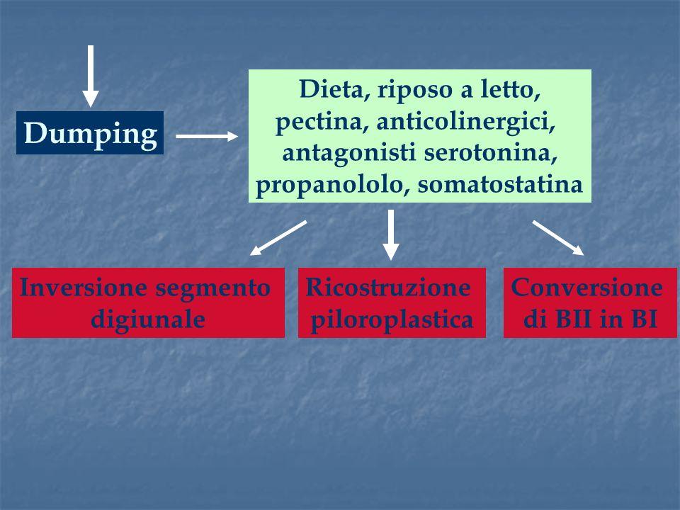 Dumping Dieta, riposo a letto, pectina, anticolinergici, antagonisti serotonina, propanololo, somatostatina Inversione segmento digiunale Conversione