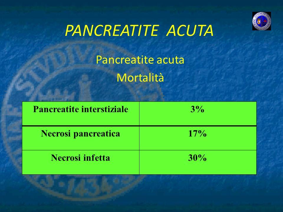 PANCREATITE ACUTA Pancreatite acuta Mortalità Pancreatite interstiziale3% Necrosi pancreatica17% Necrosi infetta30%