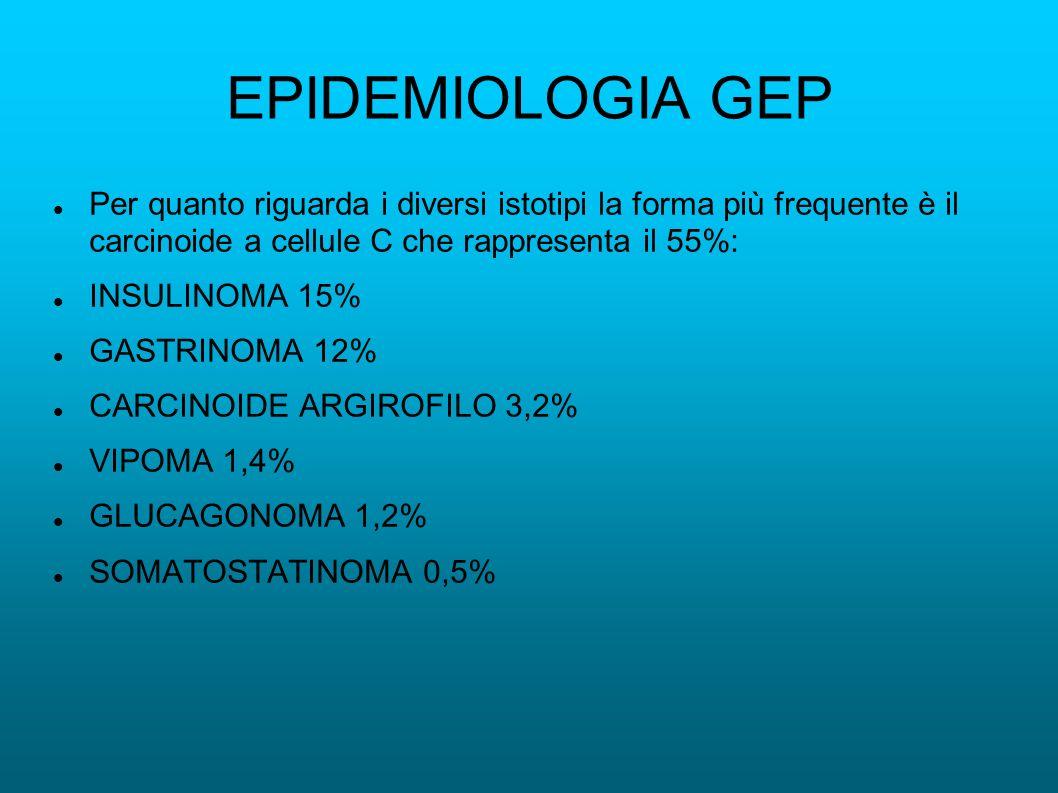 EPIDEMIOLOGIA GEP Per quanto riguarda i diversi istotipi la forma più frequente è il carcinoide a cellule C che rappresenta il 55%: INSULINOMA 15% GASTRINOMA 12% CARCINOIDE ARGIROFILO 3,2% VIPOMA 1,4% GLUCAGONOMA 1,2% SOMATOSTATINOMA 0,5%