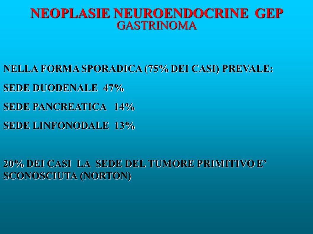 NEOPLASIE NEUROENDOCRINE GEP GASTRINOMA NELLA FORMA SPORADICA (75% DEI CASI) PREVALE: SEDE DUODENALE 47% SEDE PANCREATICA 14% SEDE LINFONODALE 13% 20% DEI CASI LA SEDE DEL TUMORE PRIMITIVO E SCONOSCIUTA (NORTON)