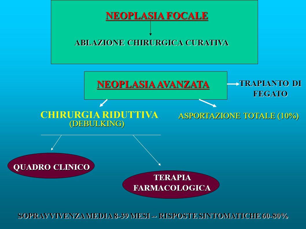 NEOPLASIA FOCALE ABLAZIONE CHIRURGICA CURATIVA NEOPLASIA AVANZATA ASPORTAZIONE TOTALE (10%) CHIRURGIA RIDUTTIVA (DEBULKING) QUADRO CLINICO TERAPIA FARMACOLOGICA SOPRAVVIVENZA MEDIA 8-39 MESI -- RISPOSTE SINTOMATICHE 60-80% TRAPIANTO DI FEGATO