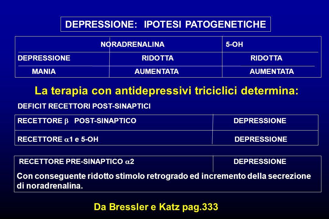 DEPRESSIONE: IPOTESI PATOGENETICHE NORADRENALINA 5-OH DEPRESSIONE RIDOTTA RIDOTTA MANIA AUMENTATA AUMENTATA RECETTORE POST-SINAPTICO DEPRESSIONE RECET