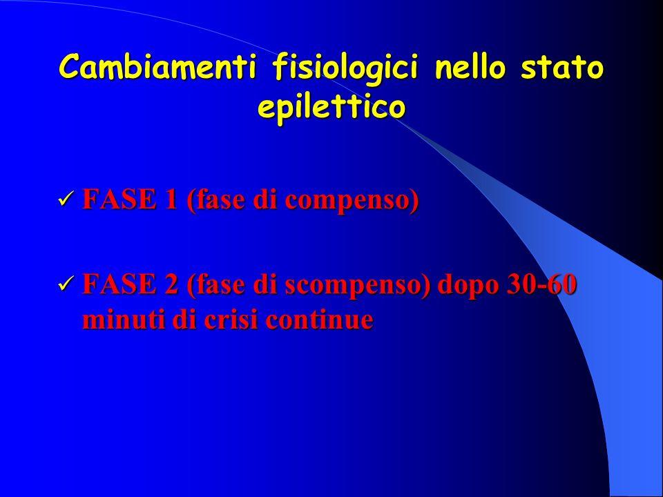Cambiamenti fisiologici nello stato epilettico FASE 1 (fase di compenso) FASE 1 (fase di compenso) FASE 2 (fase di scompenso) dopo 30-60 minuti di cri
