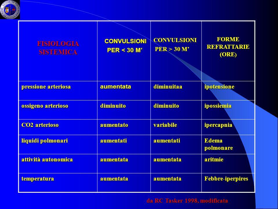 FISIOLOGIA SISTEMICA CONVULSIONI CONVULSIONI PER < 30 M PER < 30 MCONVULSIONI PER > 30 M PER > 30 M FORME REFRATTARIE (ORE ) pressione arteriosa aumen