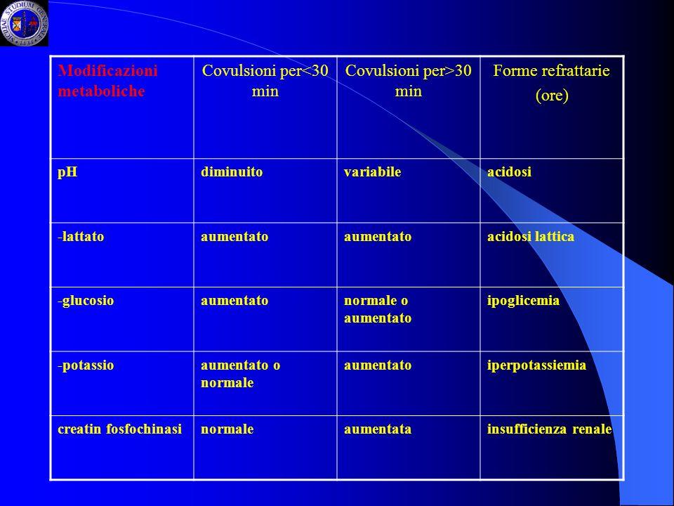 Modificazioni metaboliche Covulsioni per<30 min Covulsioni per>30 min Forme refrattarie (ore) pHdiminuitovariabileacidosi -lattatoaumentato acidosi la