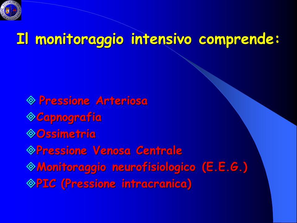 Il monitoraggio intensivo comprende: Pressione Arteriosa Pressione Arteriosa Capnografia Capnografia Ossimetria Ossimetria Pressione Venosa Centrale P