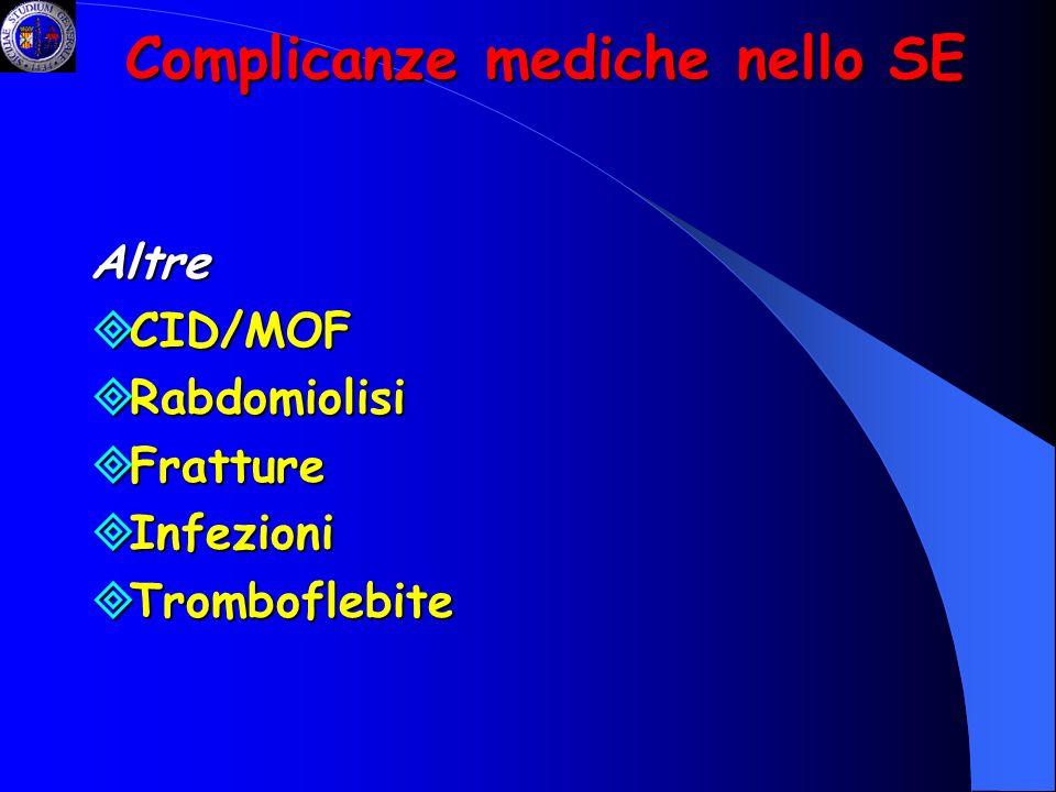 Complicanze mediche nello SE Altre CID/MOF CID/MOF Rabdomiolisi Rabdomiolisi Fratture Fratture Infezioni Infezioni Tromboflebite Tromboflebite