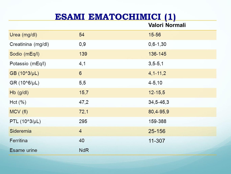 ESAMI EMATOCHIMICI (1) Valori Normali Urea (mg/dl)5415-56 Creatinina (mg/dl)0,90,6-1,30 Sodio (mEq/l)139136-145 Potassio (mEq/l)4,13,5-5,1 GB (10^3/μL