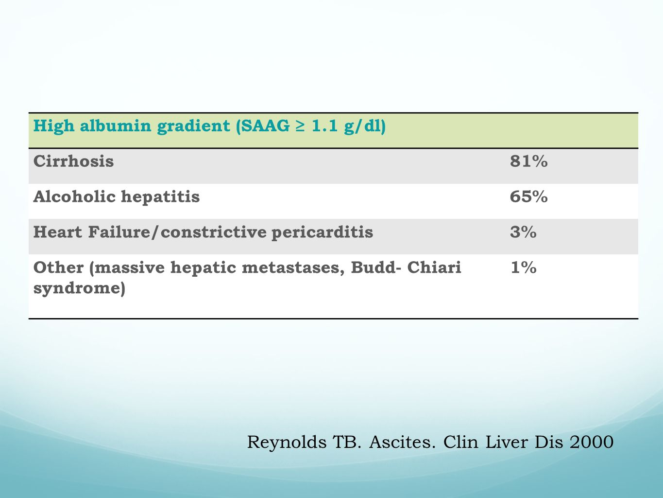 81% 65% 3% High albumin gradient (SAAG 1.1 g/dl) Cirrhosis81% Alcoholic hepatitis65% Heart Failure/constrictive pericarditis3% Other (massive hepatic