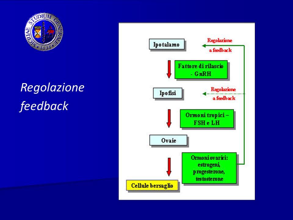 Ciclo Ovarico FASE LUTEALE Inizia con lovulazione ed è lLH la gonadotropina che guida questa fase LLH determina sulle cellule della teca linduzione di vie sintetiche che portano ad una riduzione della produzione di estradiolo e ad un aumento della sintesi di PROGESTERONE, si forma in pratica il CORPO LUTEO I livelli di progesterone raggiungono i valori massimi tra il 5°e l8° gg dopodichè se non si instaura una gravidanza,iniziano a calare.