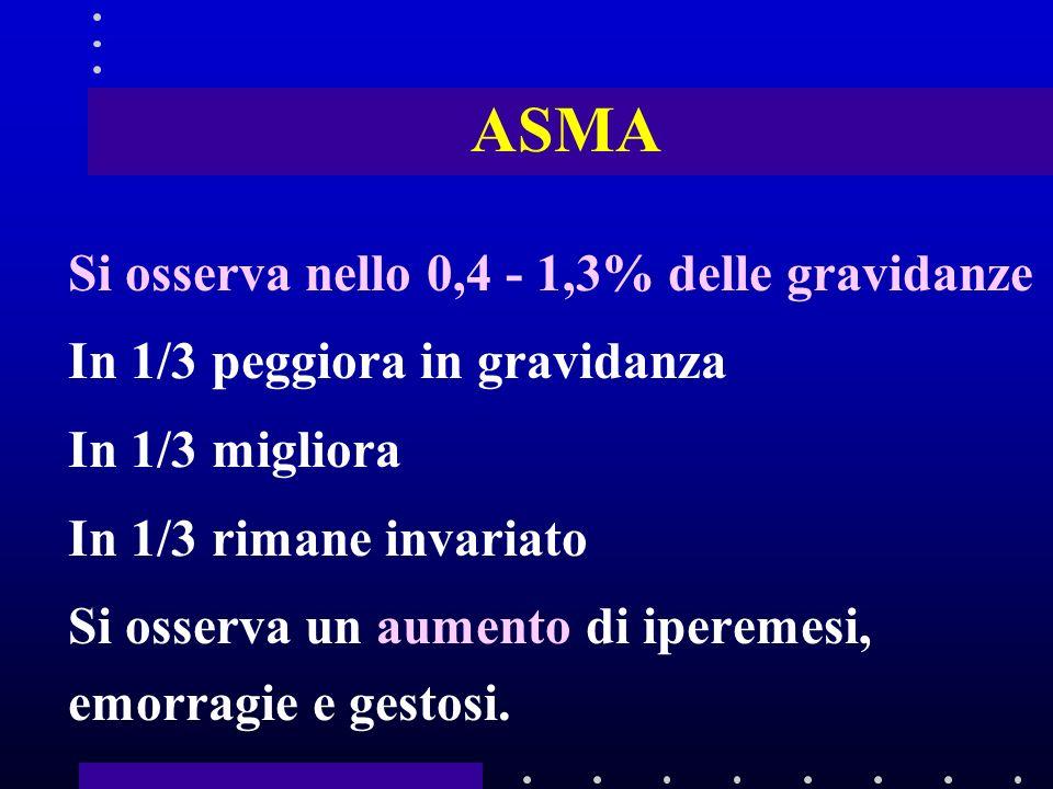 ASMA Si osserva nello 0,4 - 1,3% delle gravidanze In 1/3 peggiora in gravidanza In 1/3 migliora In 1/3 rimane invariato Si osserva un aumento di iperemesi, emorragie e gestosi.