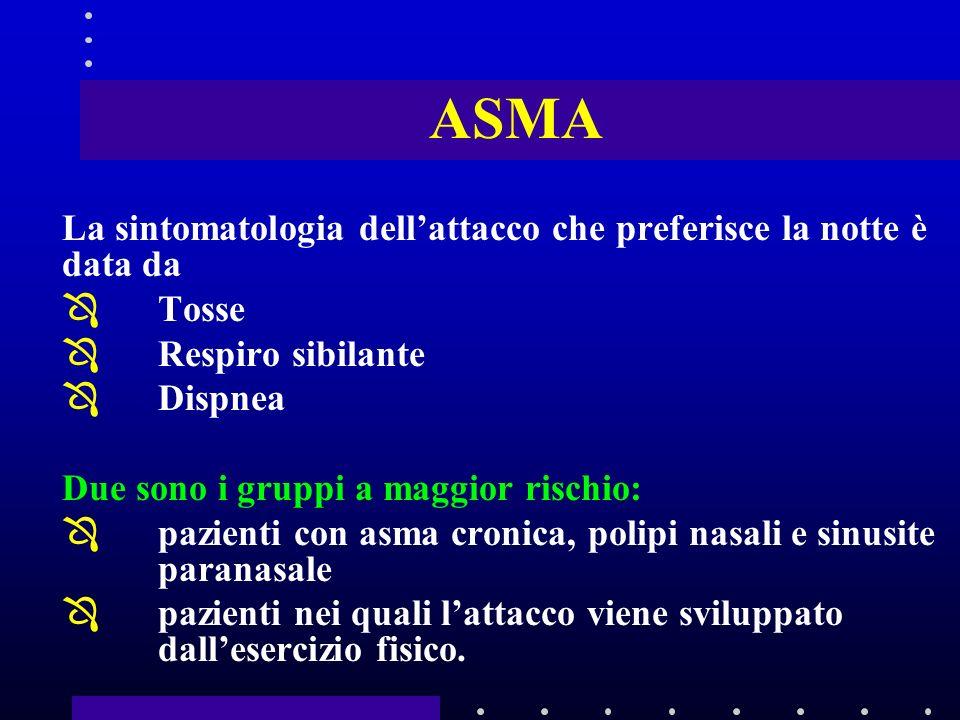 ASMA La sintomatologia dellattacco che preferisce la notte è data da ÔTosse ÔRespiro sibilante ÔDispnea Due sono i gruppi a maggior rischio: Ôpazienti con asma cronica, polipi nasali e sinusite paranasale Ôpazienti nei quali lattacco viene sviluppato dallesercizio fisico.