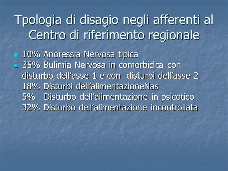 Tpologia di disagio negli afferenti al Centro di riferimento regionale 10% Anoressia Nervosa tipica 10% Anoressia Nervosa tipica 35% Bulimia Nervosa i